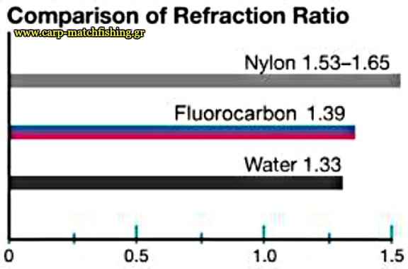 fluorocarbon-monofilament-refractive-ratio-index-diktis-diathlasis-carpmatchfishing