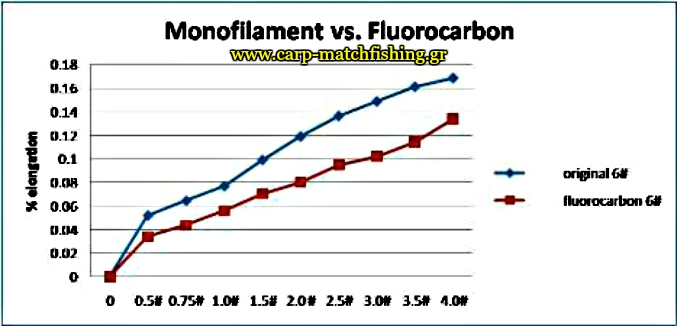 monofilament-vs-fluorocarbon-elongation-epimikinsi-carpmatchfishing